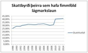 FimmfaldurTaxti