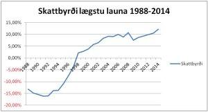 SkattbyrdiLaegstuLauna1988_2014