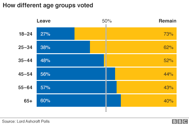 brexit-by-age